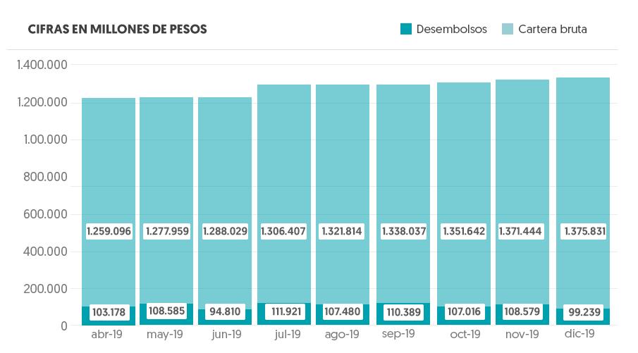 Gráfico Cartera Bruta - Cifras en millones de pesos