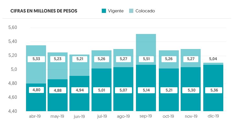 Gráfico Montos Promedio - Cifras en millones de pesos