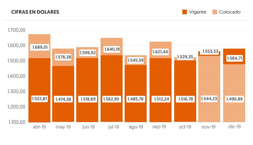 Gráfico Montos Promedio - Cifras en dolares